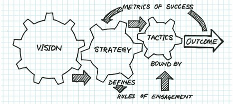 From Tactics to Strategy   Leadership, Management and EVOLVABILITY   Scoop.it
