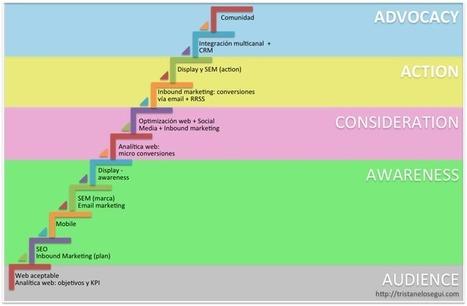 Etapas de la evolución de una estrategia online   Estrategias de marketing   Scoop.it