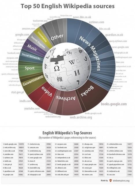 Le top 50 des sources de Wikipédia | Infos numériques | Scoop.it