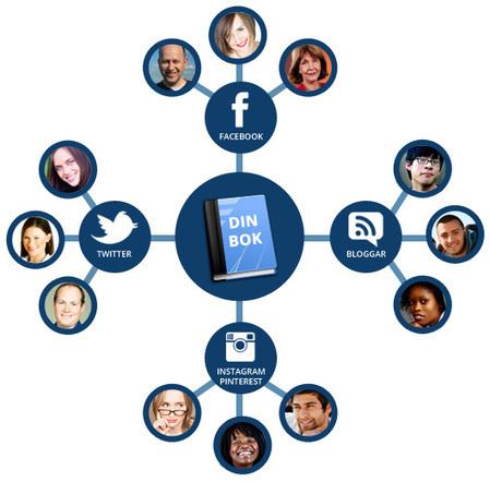 Effektiv kampanj för din bok i sociala medier | Bokmarknadsföring.se | Patricia Mellins Konsultbyrå | Scoop.it