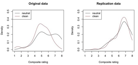 """Reanalyzing the Schnall/Johnson """"cleanliness"""" data sets - R-bloggers 