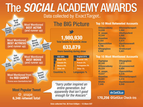 "Social Media Numbers Behind the #Oscars (Infographic) | ""Socialmedia für Unternehmen"" 