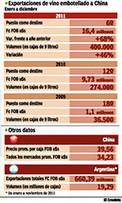 Argentine: en deux ans la Chine est passée du18e marché  à la 6e position | Autour du vin | Scoop.it