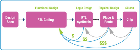 EDA Software & Systems | Programs for Mobile Phones | Computer & Circuit Design Program | Electronic Design Tools | Scoop.it