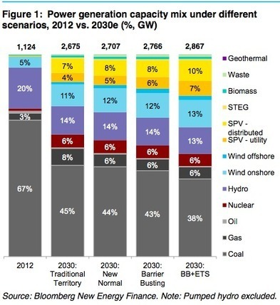 China's Future Energy Mix — Graph Of The Day | Sustain Our Earth | Scoop.it