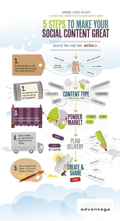 5 Steps to Make Your Social Content Great #infographic | MarketingHits | Scoop.it