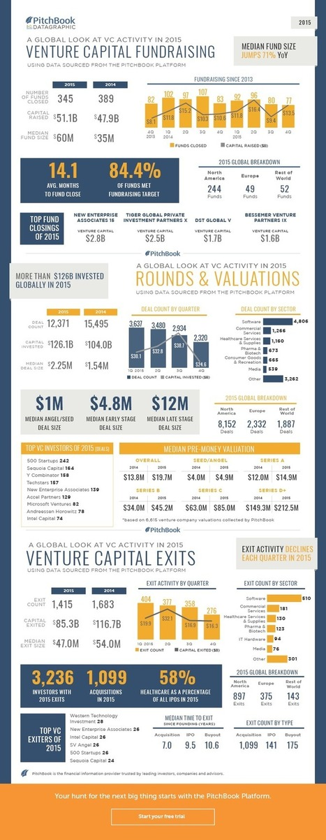 A visual summary of VC activity in 2015 [datagraphic] | PitchBook News | More Commercial Space News | Scoop.it