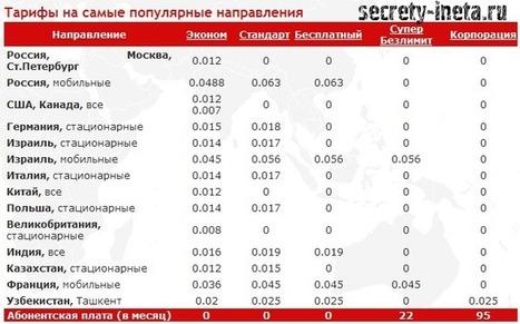 Бесплатные звонки через интернет с помощью сервиса Zadarma   Секреты Инета   Полезно   Scoop.it