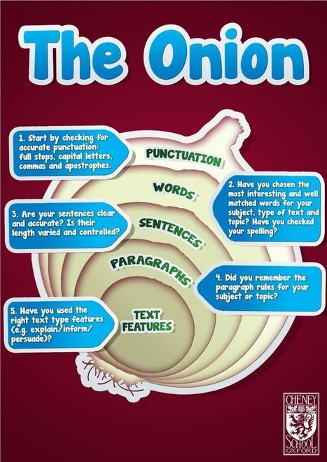 A Beautiful Classroom Poster on Writing Accuracy ~ Educational Technology and Mobile Learning | Write on.. | Scoop.it
