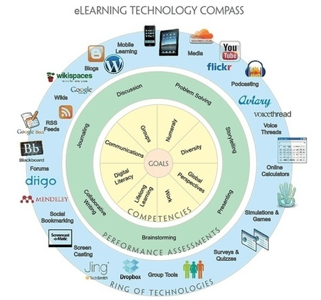 eLearning Infographics | Mobilization of Learning | Scoop.it