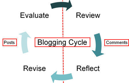 From ETMOOC: Learning through blogging | The Edublogger | APRENDIZAJE | Scoop.it
