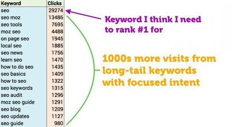 10 SEO Myths that Friggin' Tick Me Off | Everything Marketing You Can Think Of | Scoop.it