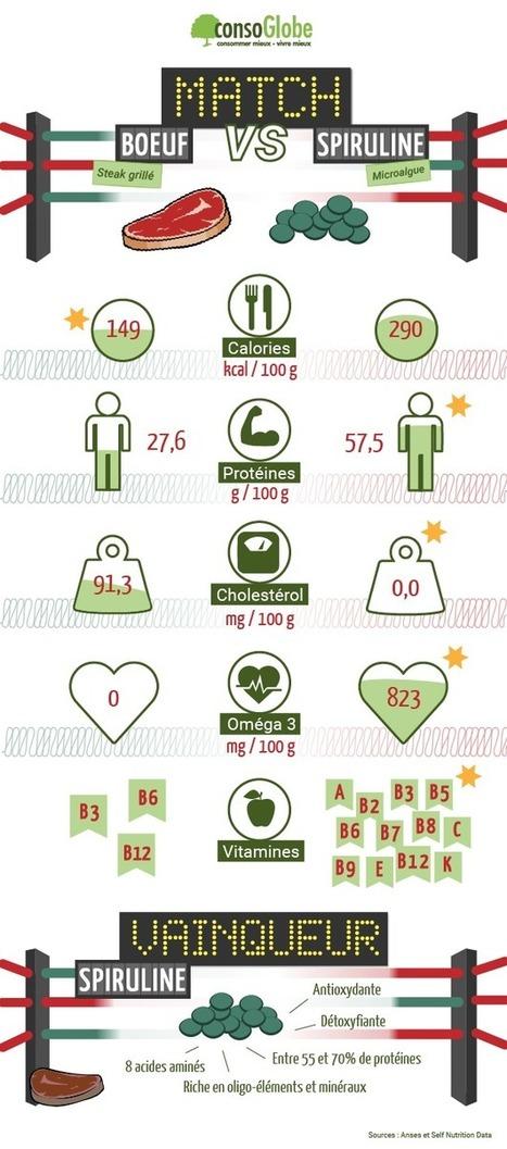 Viande de boeuf vs spiruline : quel choix pour la santé et la planète ? | Des 4 coins du monde | Scoop.it