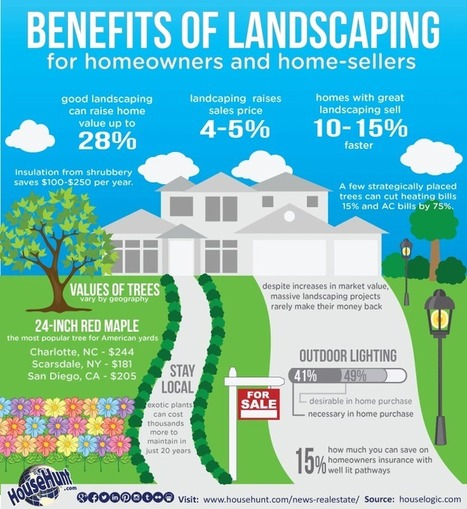 Benefits of Landscaping [Infographic] | Real Estate Mortgage News | Scoop.it