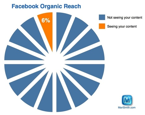 How Facebook Calculates What Appears In Your News Feed | digital marketing strategy | Scoop.it