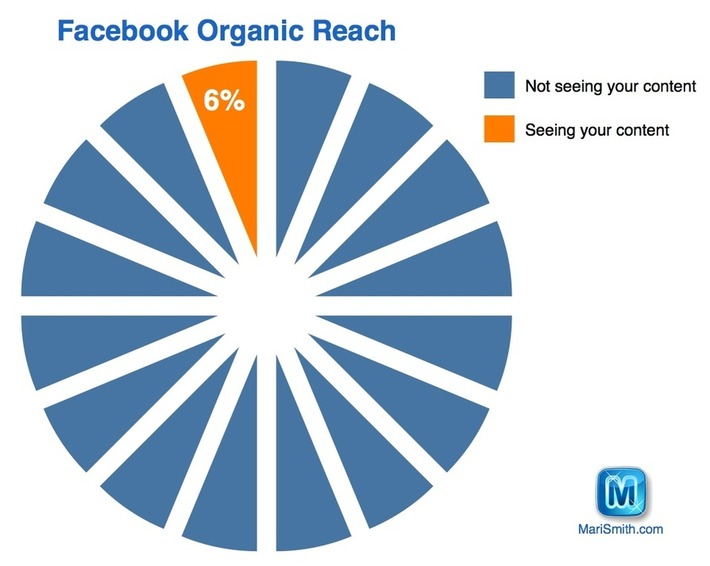 How Facebook Calculates What Appears In Your News Feed | Consumption Junction | Scoop.it
