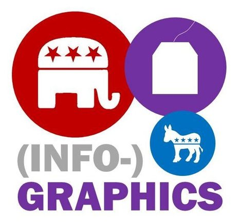 Five Tips for Creating Meaningful Infographics | Business Wales - Socially Speaking | Scoop.it