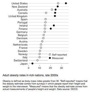 Is Rising Obesity a Product of Income Inequality and Economic Insecurity? | Food issues | Scoop.it