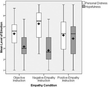 Study: Empathizing With Others' Pain Versus Empathizing With Others' Joy: Examining the Separability of Positive and Negative Empathy | Empathy and Compassion | Scoop.it