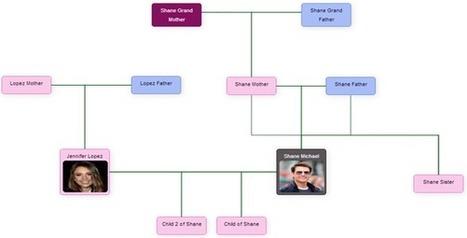 JTree Genealogy Tree Maker Script Download | PHP Scripts Download | Scoop.it