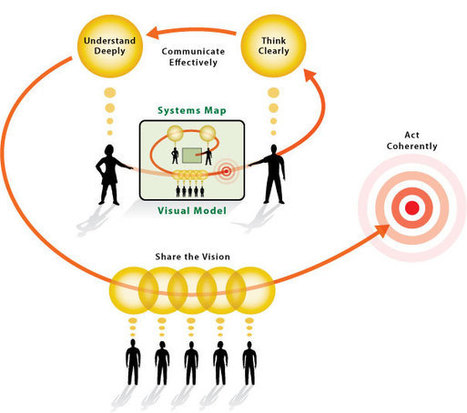 Idiagram: The Art of Insight and Action | El aprendizaje de la complejidad | Scoop.it