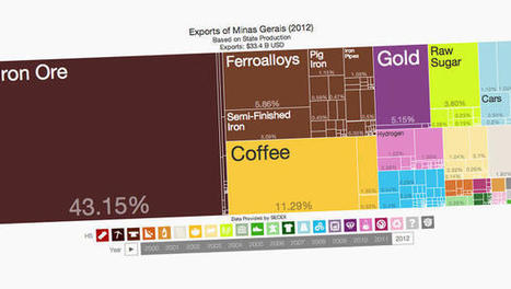 New MIT Media Lab Tool Lets Anyone Visualize Unwieldy Government Data | edifyinginfo | Scoop.it