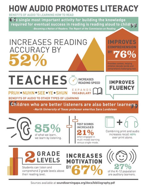 How audio increases literacy (infographic) | Educommunication | Scoop.it