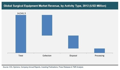 Medical Waste Management Market Expected to Reach USD 20.1 Billion Globally in 2019: Transparency Market Research | Transparenc Market Research | Scoop.it