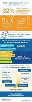 Assicurazioni: la customer experience passa dal digital | Blog ICC | Social Media e Nuove Tendenze Digitali | Scoop.it