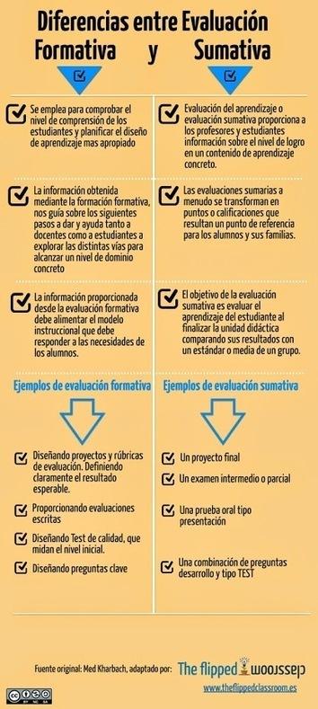 Diferencias entre evaluación Formativa y Sumativa: http://ow.ly/Ma9oR…   Contenidos Digitales   Scoop.it