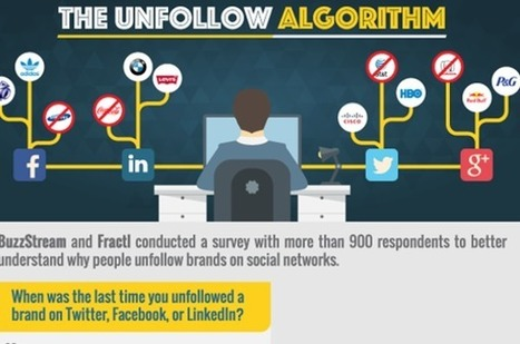 What makes your online fans click 'unfollow' | Consumer Behavior in Digital Environments | Scoop.it