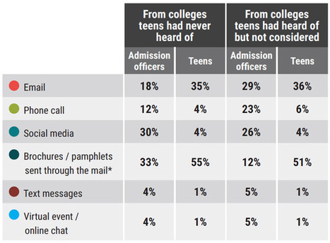 Points of contact: The most influential channels for prospective students | On education | Scoop.it