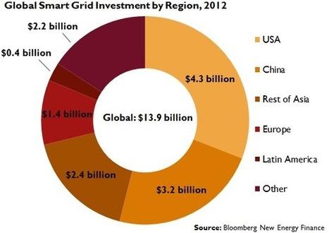 Smart Grid and Energy Storage Technologies Spread | Stockage d'énergie | Scoop.it