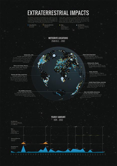 34,000 Meteorite Impacts Vizualized | Amazing Science | Scoop.it