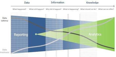 Predictive Analytics 101 | Analytics | Scoop.it
