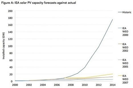 What is holding back the growth of solar power? | Solar Energy projects & Energy Efficiency | Scoop.it