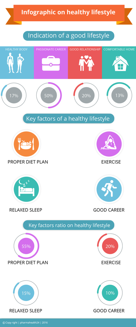 Key factors of a healthy lifestyle: | pharmahealth24 | Key factors of a healthy lifestyle: | Scoop.it
