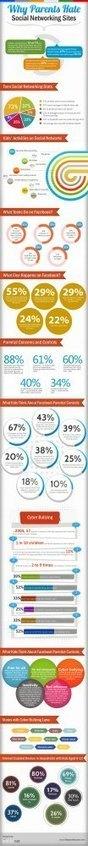 Por qué los padres odian las Redes Sociales #infografia #infographic #socialmedia | EDUCACIÓNme | Scoop.it