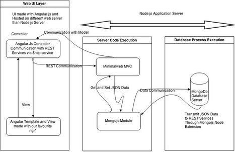Single page Application with Angularjs, Minimalweb Node MVC and MongoDB | JavaScript for Line of Business Applications | Scoop.it