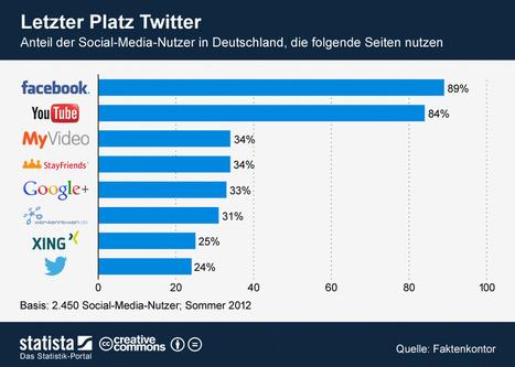 Infografik: Letzter Platz Twitter   Statista   MEDIACLUB   Scoop.it