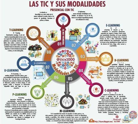 8 Modalidades de Educación Asistidas por TIC   Infografía   educació i tecnologia   Scoop.it
