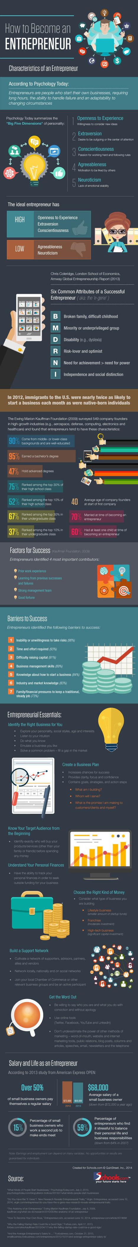 How to Become an Entrepreneur | Social Media & Entrepreneurship | Scoop.it