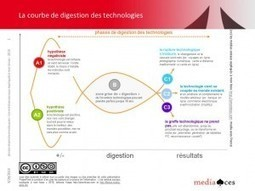 Le temps de l'innovation est un temps long ! | Digital Innovation | Scoop.it