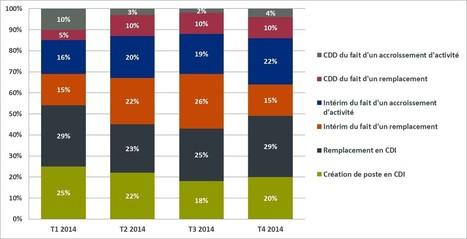 Supply Chain : Baromètre métiers de 2014 - IndiceRH   Sustainable Supply Chains   Scoop.it