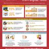 Educating in a digital world