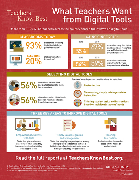 What Educators Want from Digital Tools (2.0) | Educating in a digital world | Scoop.it