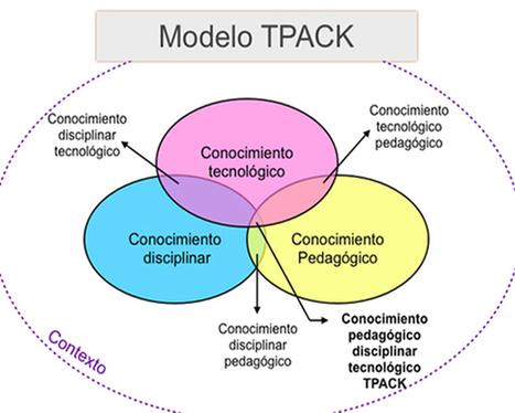Ideas para planificar nuestras clases con TIC - Portal Aprender | EduTIC | Scoop.it