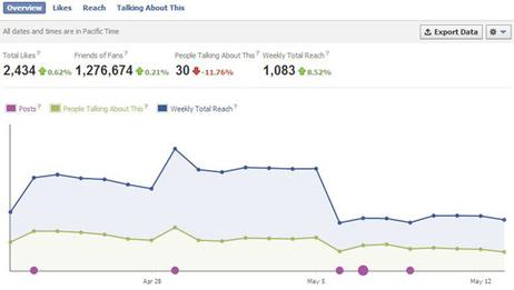 Le 5 metriche più importanti per migliorare le performance della propria azienda su Facebook | Engagement metrics | Scoop.it