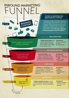 Inbound Marketing Funnel | Studio Green | Scoop.it