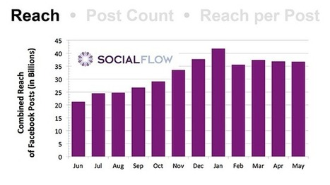 New Study Shows Facebook Reach Down 42% | Social Media and Digital Publishing | Scoop.it